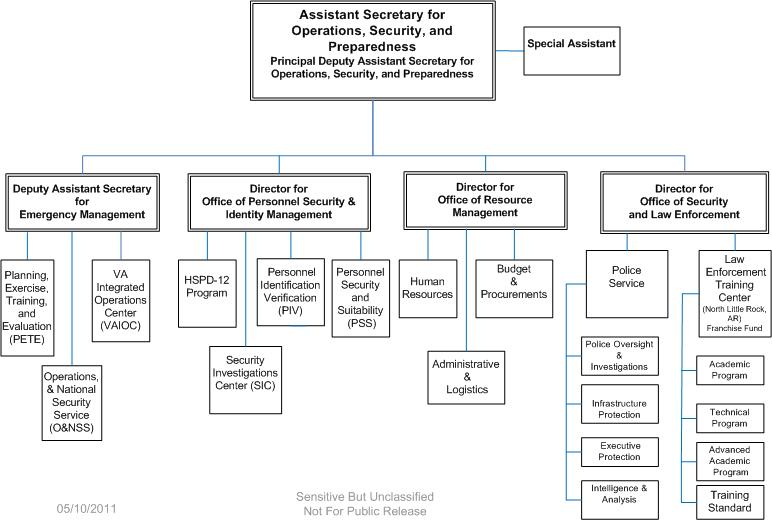 Organization Chart Office Of Operations Security And